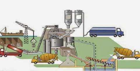 cara menghitung mix design beton sni