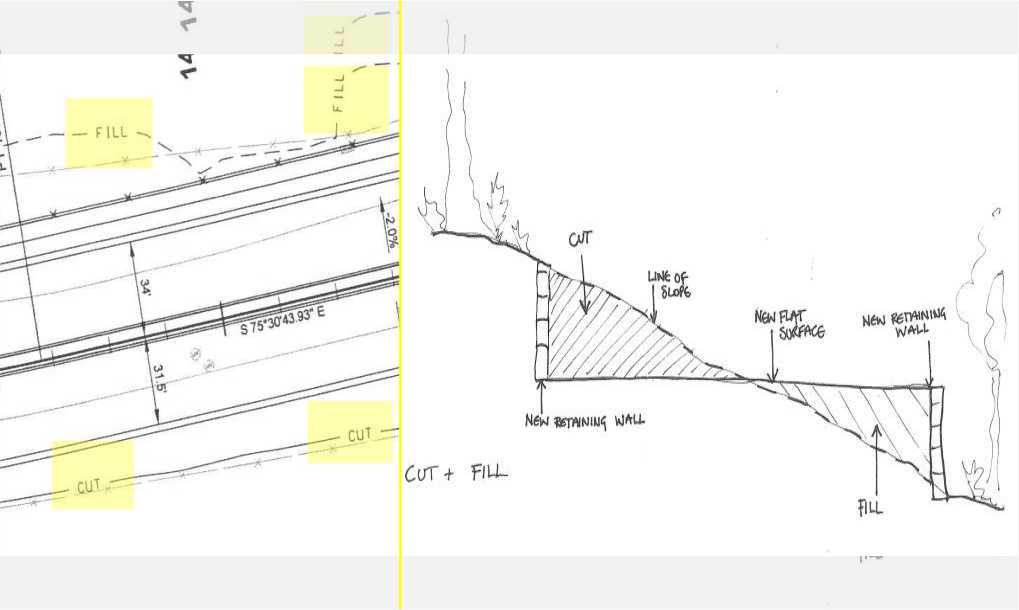 Cut and Fill : Definisi, Tujuan dan Tahapan Perencanaan